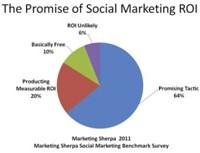 Success is Social Marketing NOT Social Media