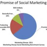 Promise of Social Marketing